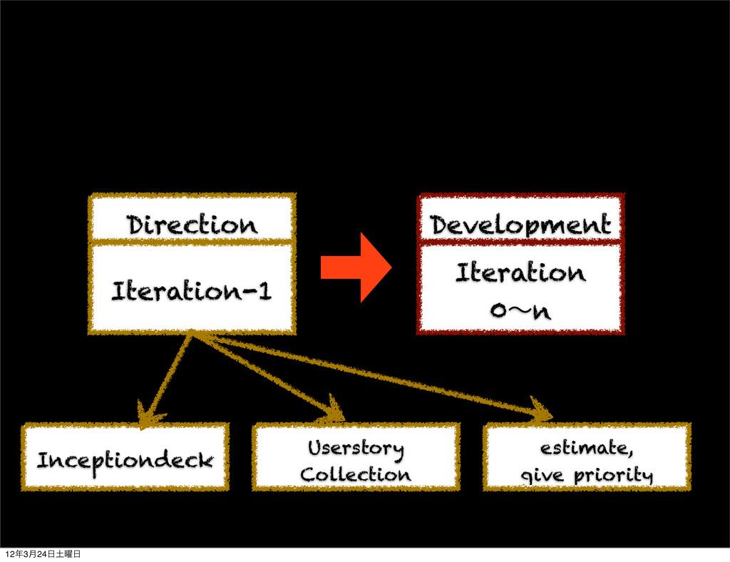 Iteration-1 Iteration 0ʙn Direction Development...