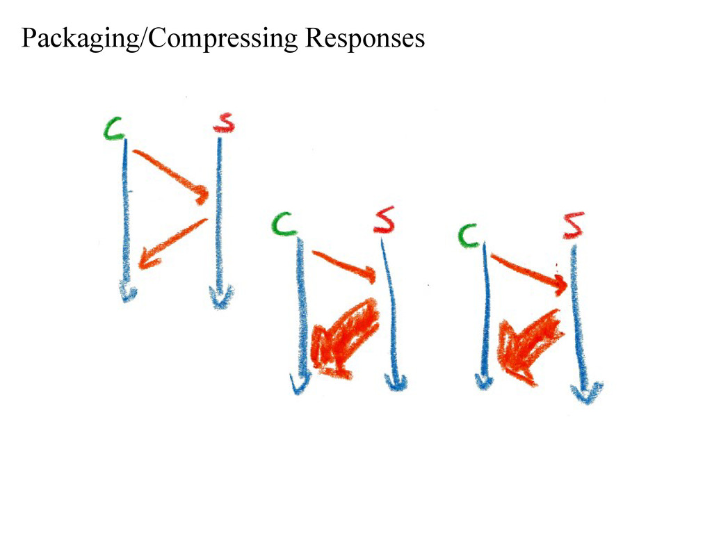 Packaging/Compressing Responses