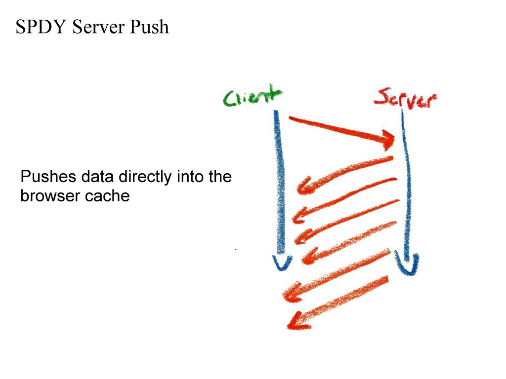 SPDY Server Push Pushes data directly into the ...