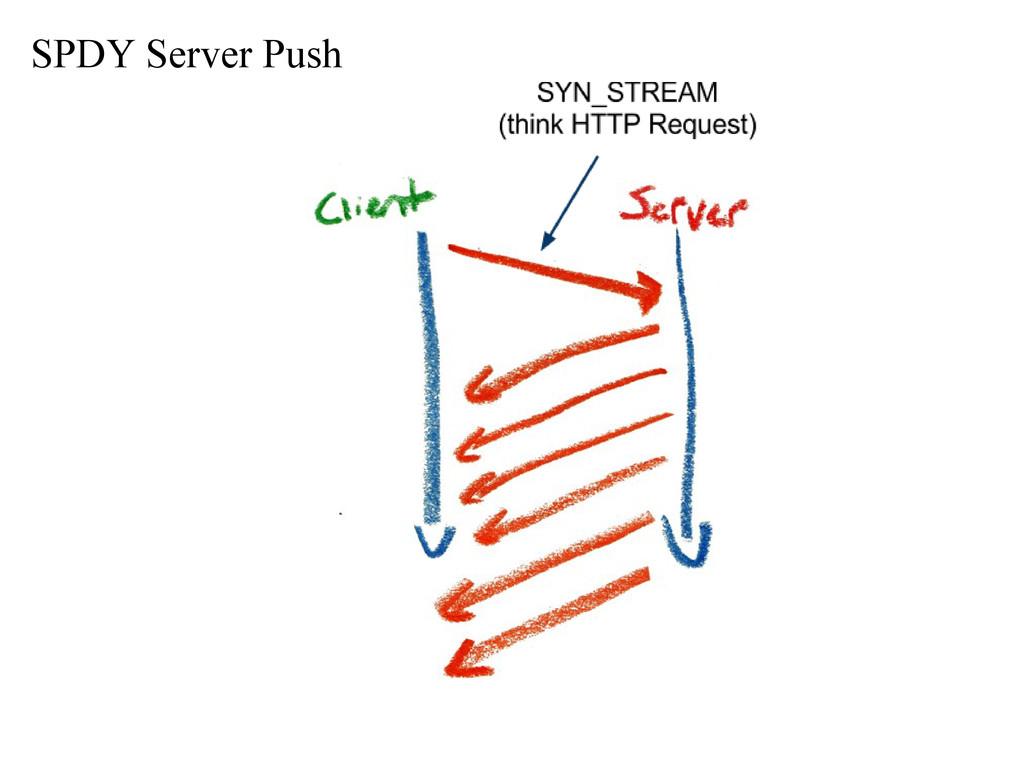 SPDY Server Push