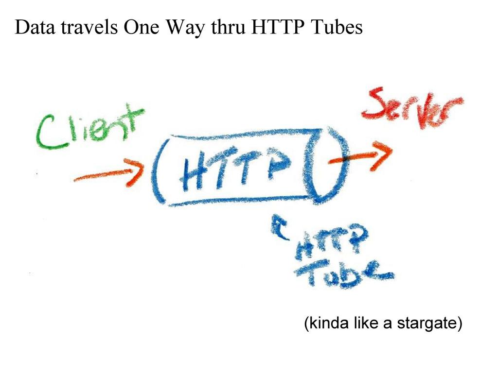 Data travels One Way thru HTTP Tubes (kinda lik...