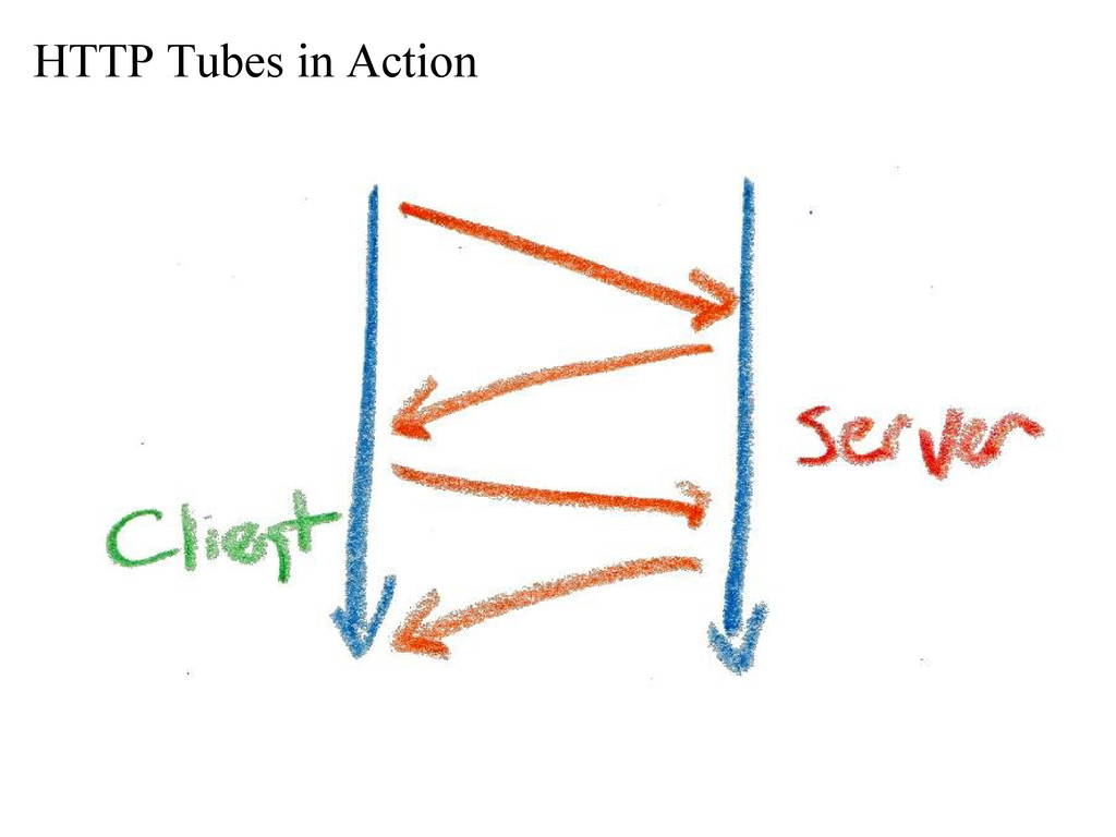 HTTP Tubes in Action