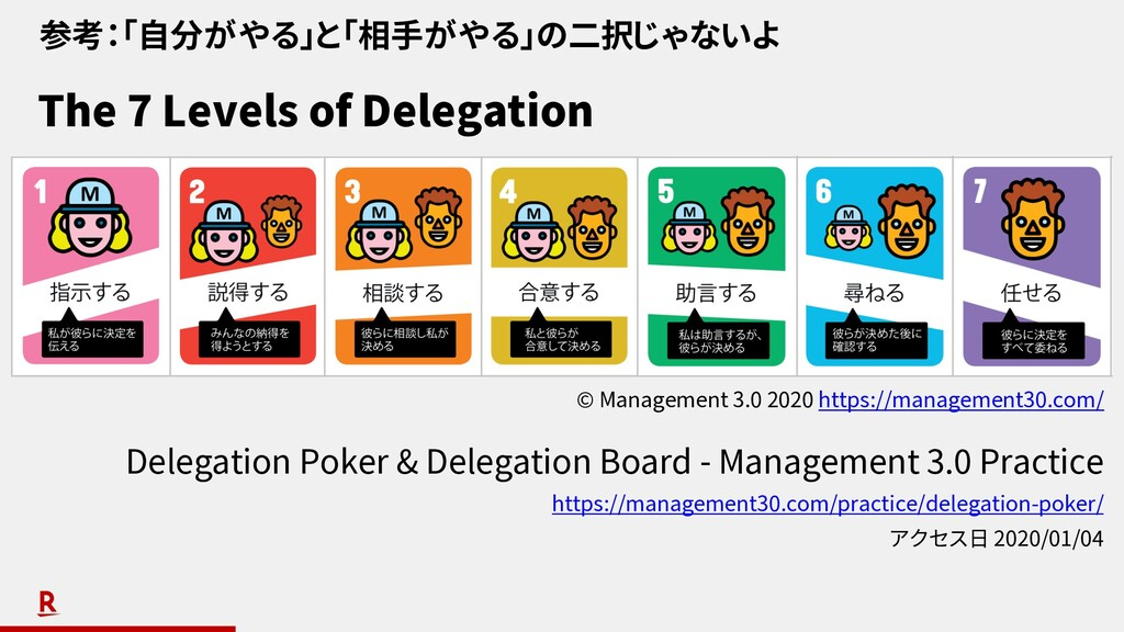 The 7 Levels of Delegation Delegation Poker & D...