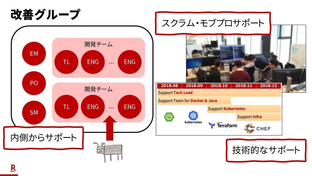 改善グループ EM SM PO 開発チーム ENG TL ENG … 開発チーム ENG TL...