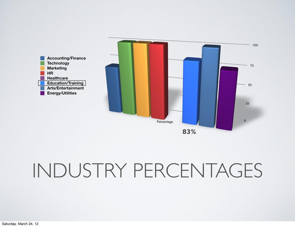 INDUSTRY PERCENTAGES 0 25 50 75 100 Percentage ...