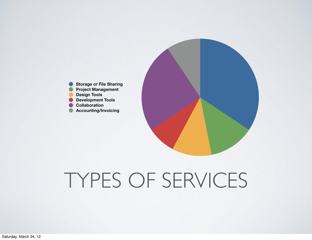TYPES OF SERVICES 9% 25% 8% 11% 13% 34% Storage...