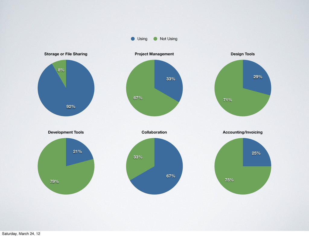 8% 92% Storage or File Sharing Using Not Using ...