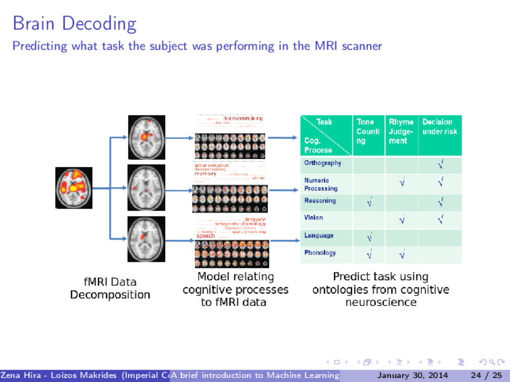Brain Decoding Predicting what task the subject...