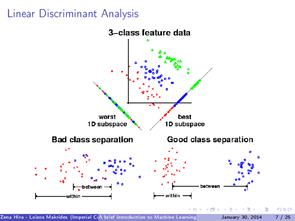 Linear Discriminant Analysis Zena Hira - Loizos...