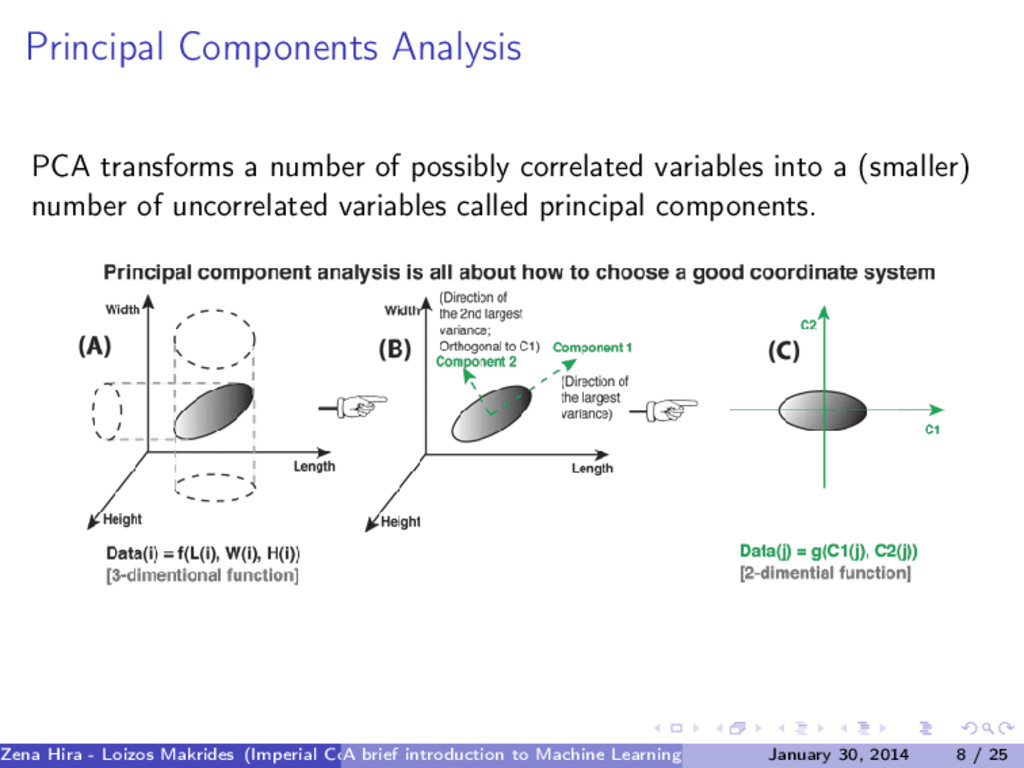 Principal Components Analysis PCA transforms a ...
