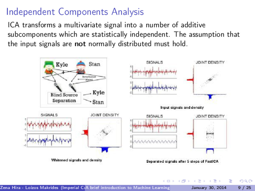 Independent Components Analysis ICA transforms ...