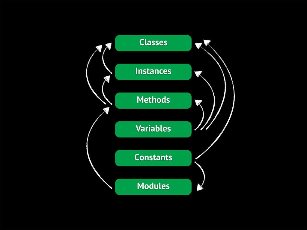 Classes Instances Methods Variables Constants M...