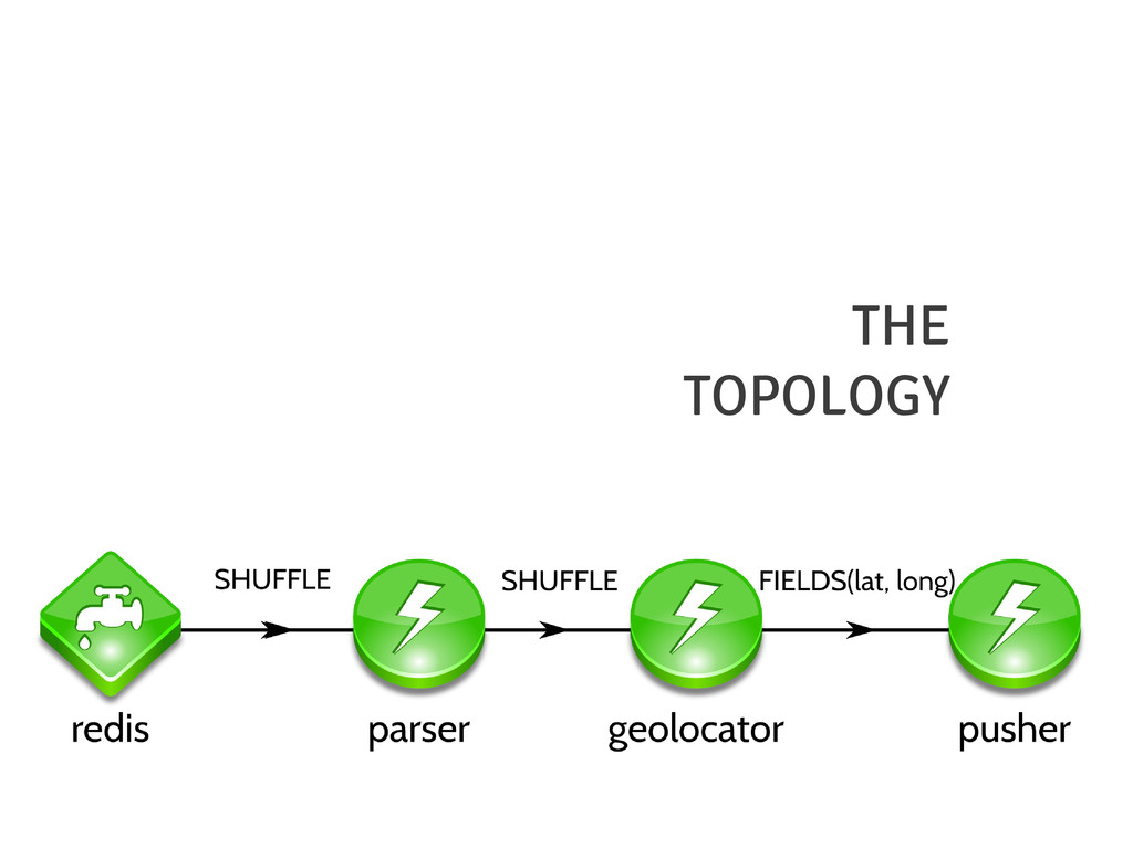 THE TOPOLOGY
