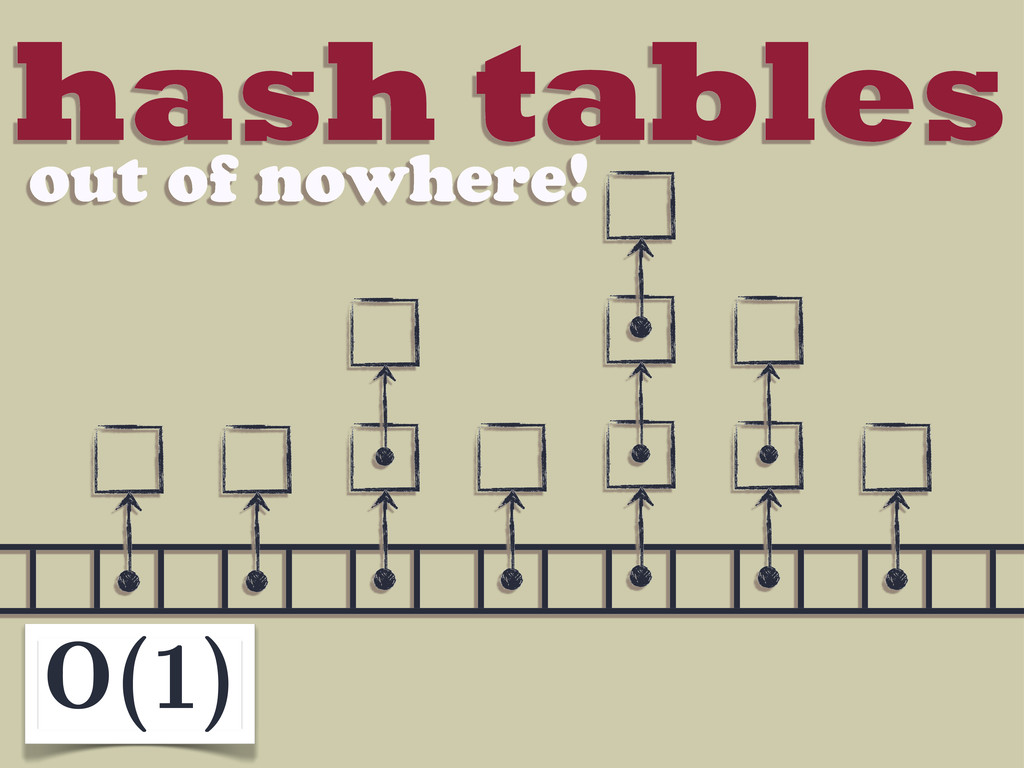 hash tables out of nowhere! O(1)