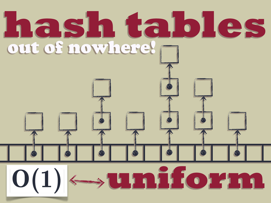 hash tables out of nowhere! O(1) uniform