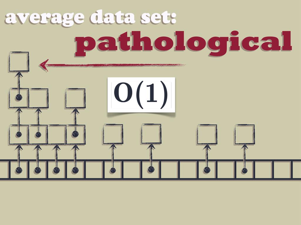 pathological average data set: O(1)