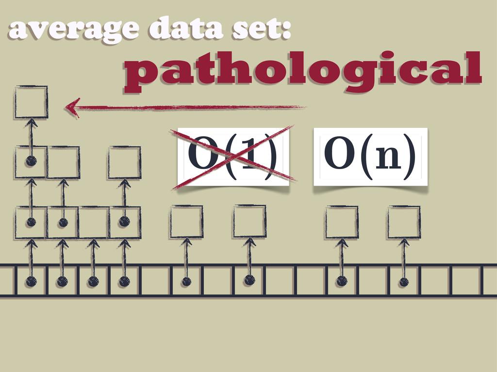 pathological average data set: O(1) O(n)