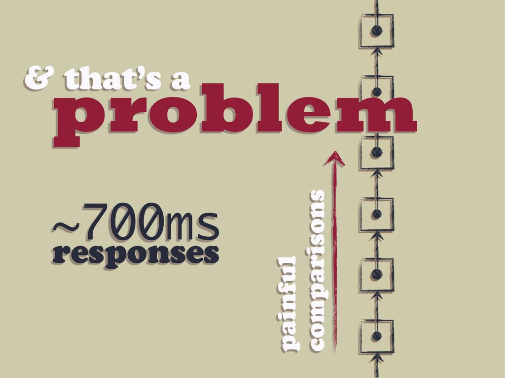 problem & that's a painful comparisons ~700ms r...