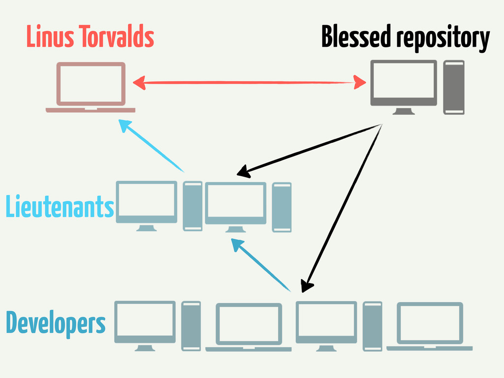 Blessed repository Linus Torvalds Lieutenants D...