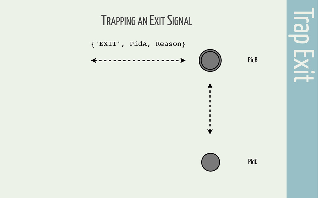Trap Exit TRAPPING AN EXIT SIGNAL {'EXIT', PidA...