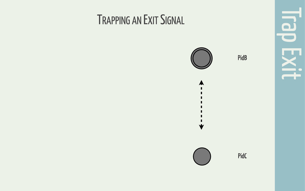 Trap Exit TRAPPING AN EXIT SIGNAL PidC PidB