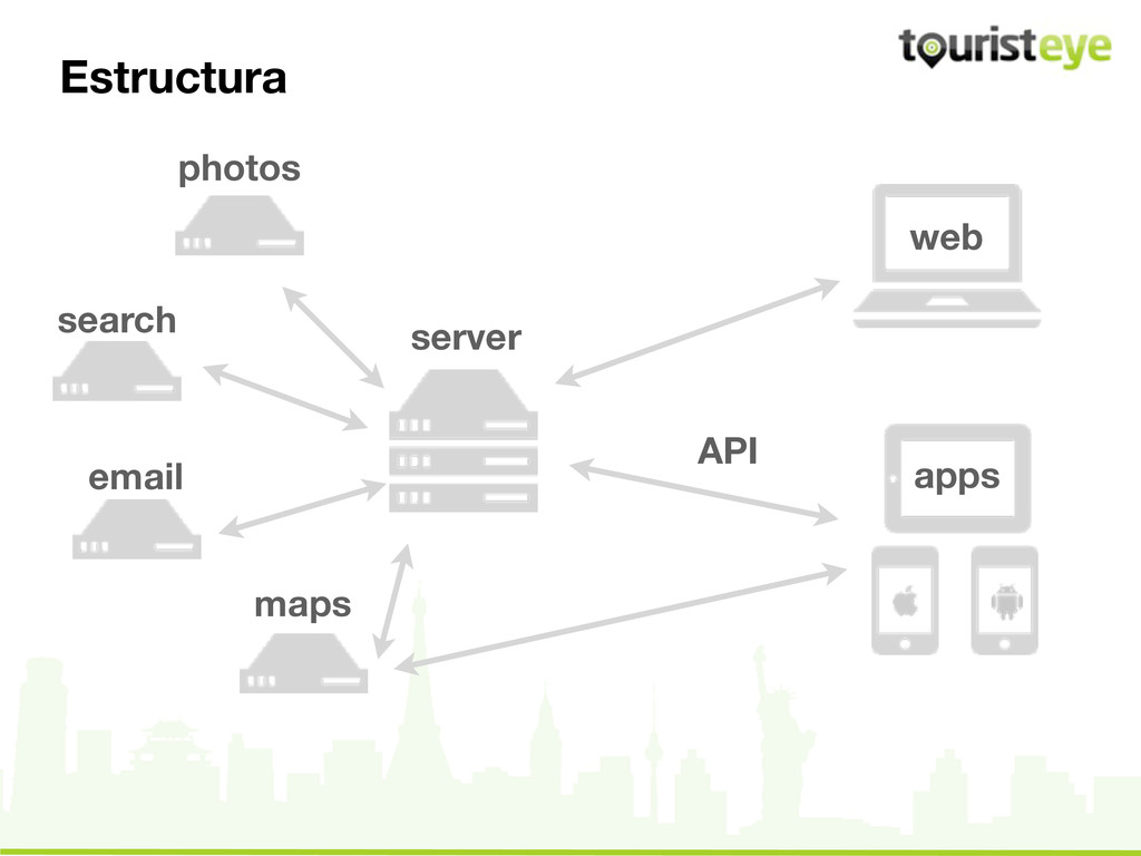 Estructura photos search email maps web API app...