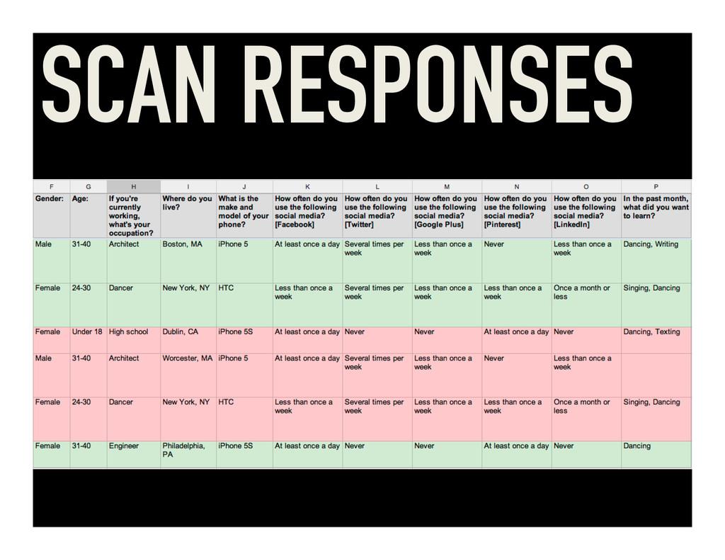 SCAN RESPONSES