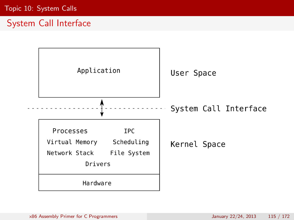 Topic 10: System Calls System Call Interface x8...