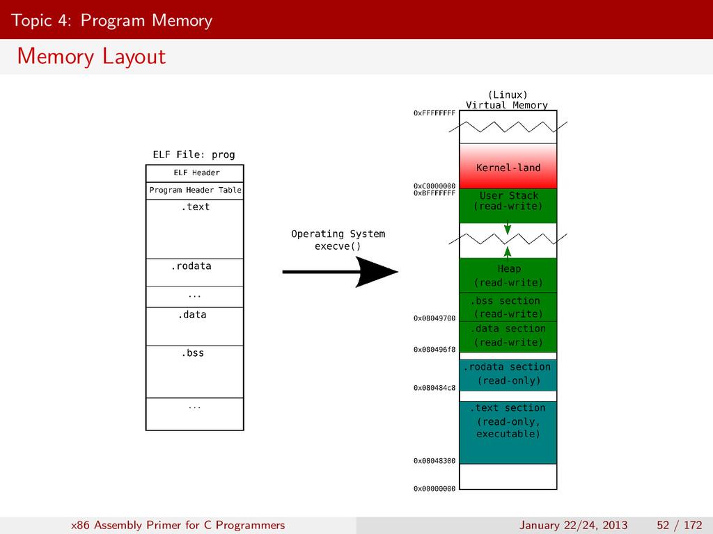 Topic 4: Program Memory Memory Layout x86 Assem...