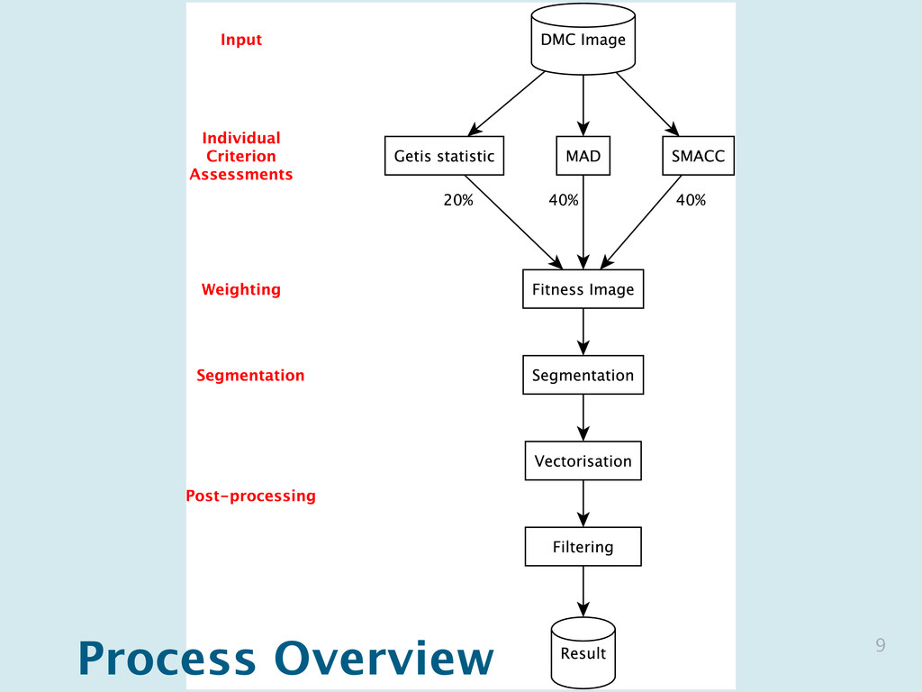 9 Process Overview