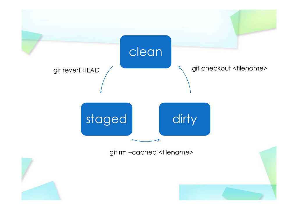 clean staged dirty git revert HEAD git rm –cach...