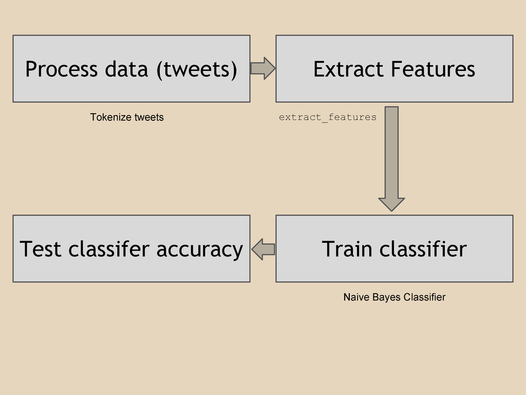 Process data (tweets) Extract Features Train cl...