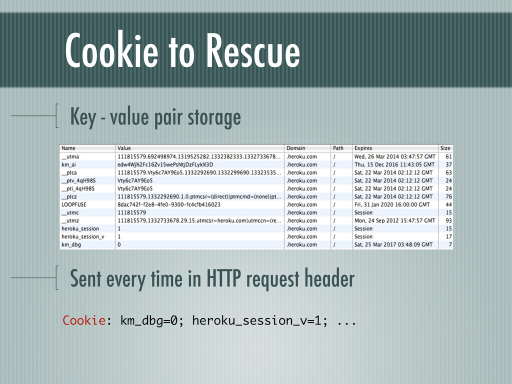 Cookie to Rescue Key - value pair storage Sent ...