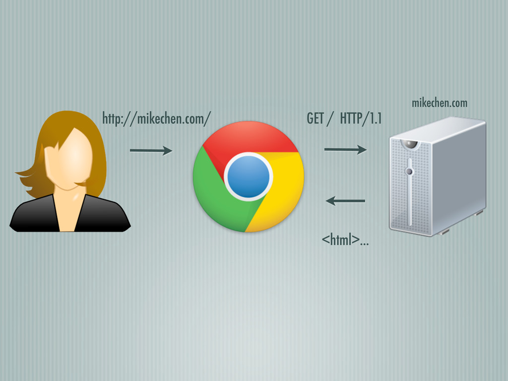mikechen.com GET / HTTP/1.1 <html>... http://mi...