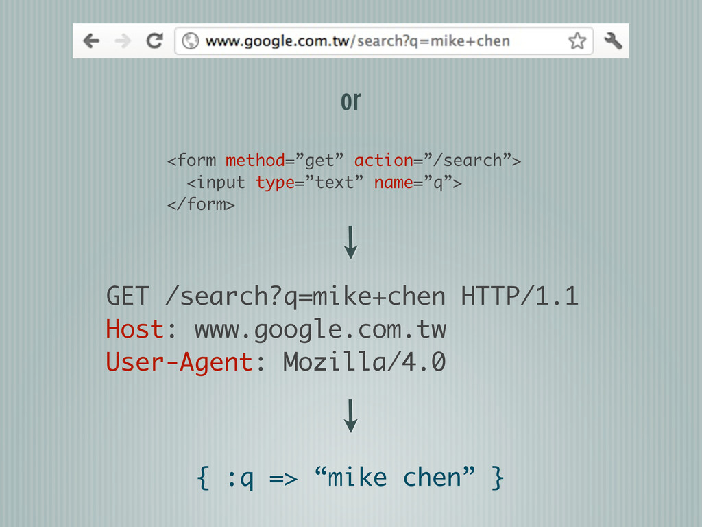 """{ :q => """"mike chen"""" } <form method=""""get"""" action..."""