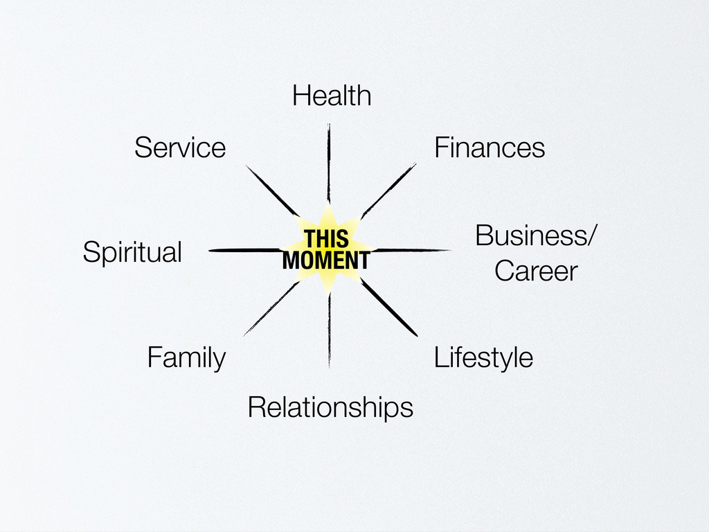 Health Finances Business/ Career Lifestyle Rela...