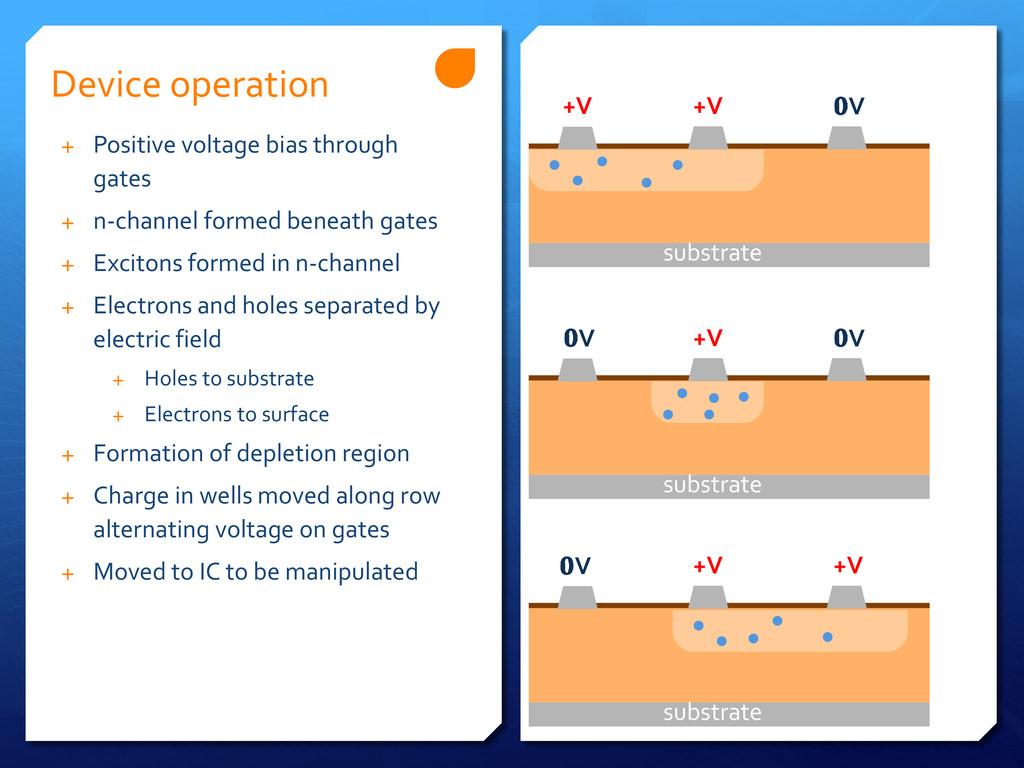 substrate Device operation +V +V V substrate +V...