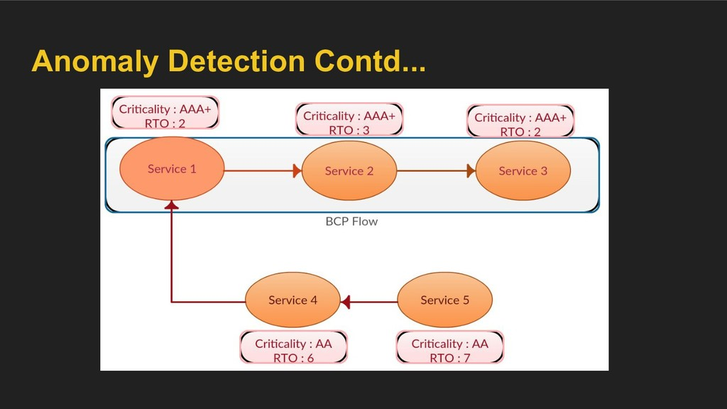 Anomaly Detection Contd...