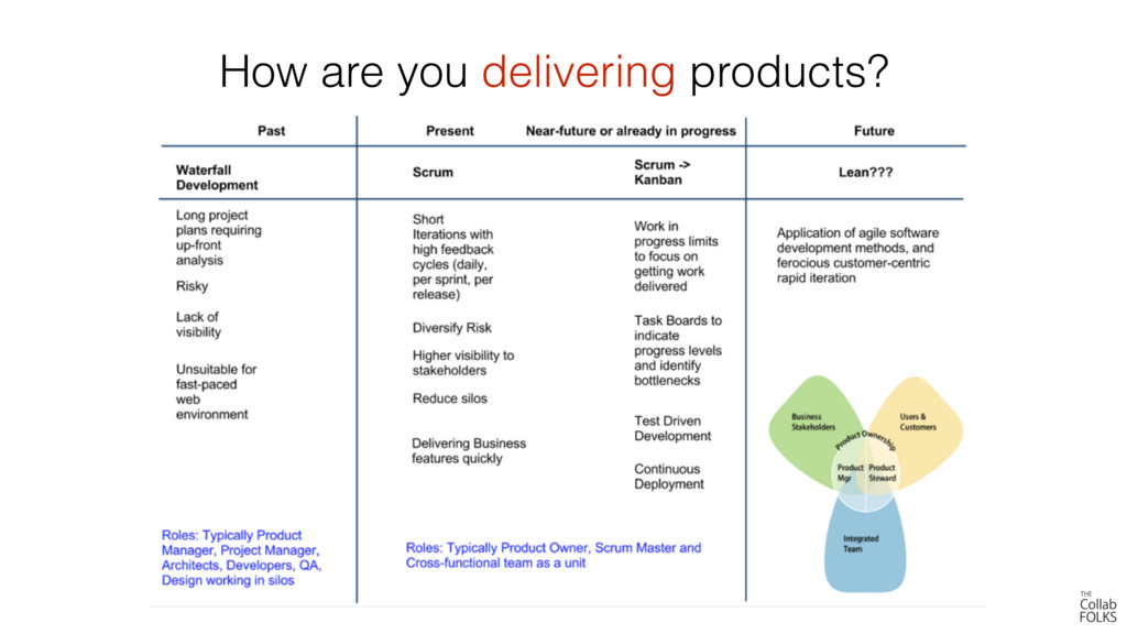 How are you delivering products?