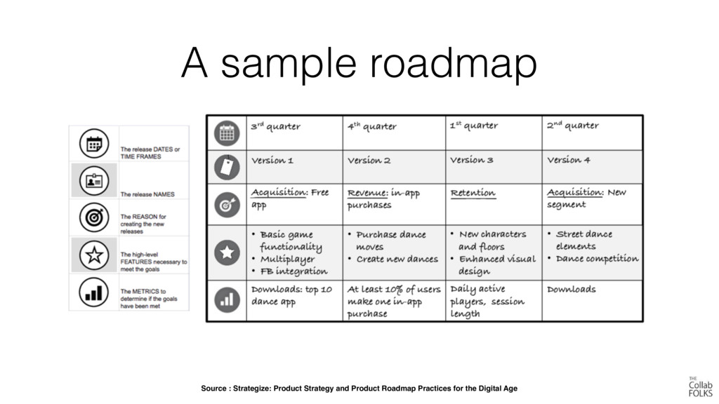A sample roadmap Source : Strategize: Product S...