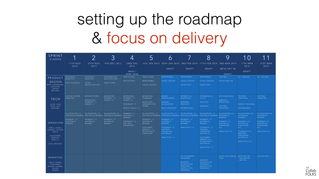 setting up the roadmap & focus on delivery S P ...