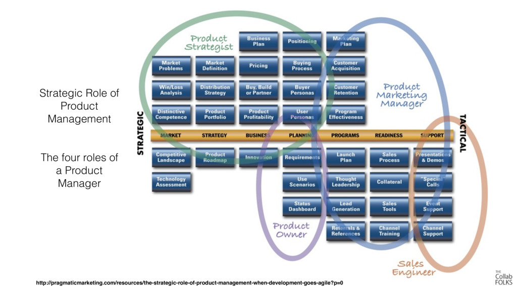 Strategic Role of Product Management The four r...