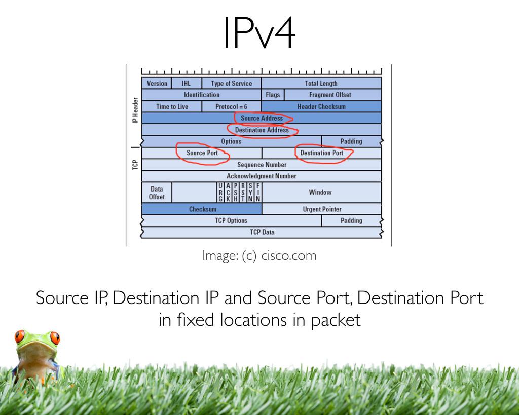 Source IP, Destination IP and Source Port, Dest...