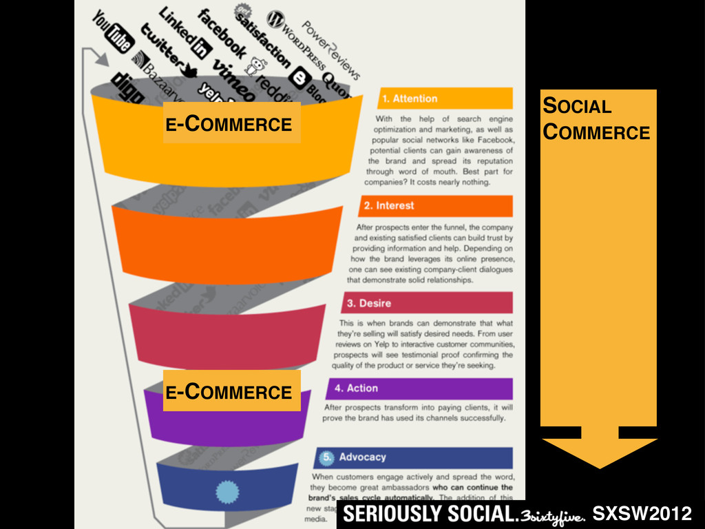 SXSW2012 E-COMMERCE SOCIAL COMMERCE E-COMMERCE
