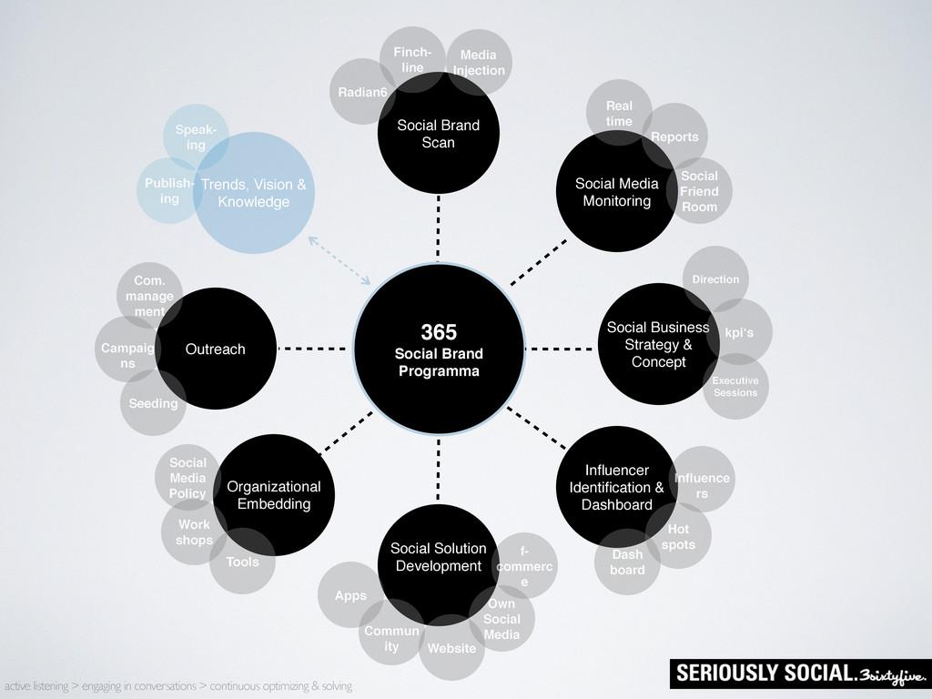 365 Social Brand Programma Social Brand Scan Ou...