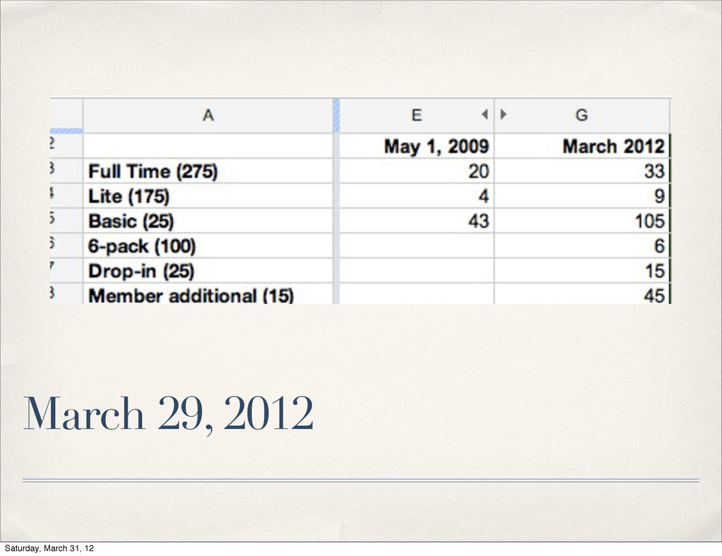 March 29, 2012 Saturday, March 31, 12