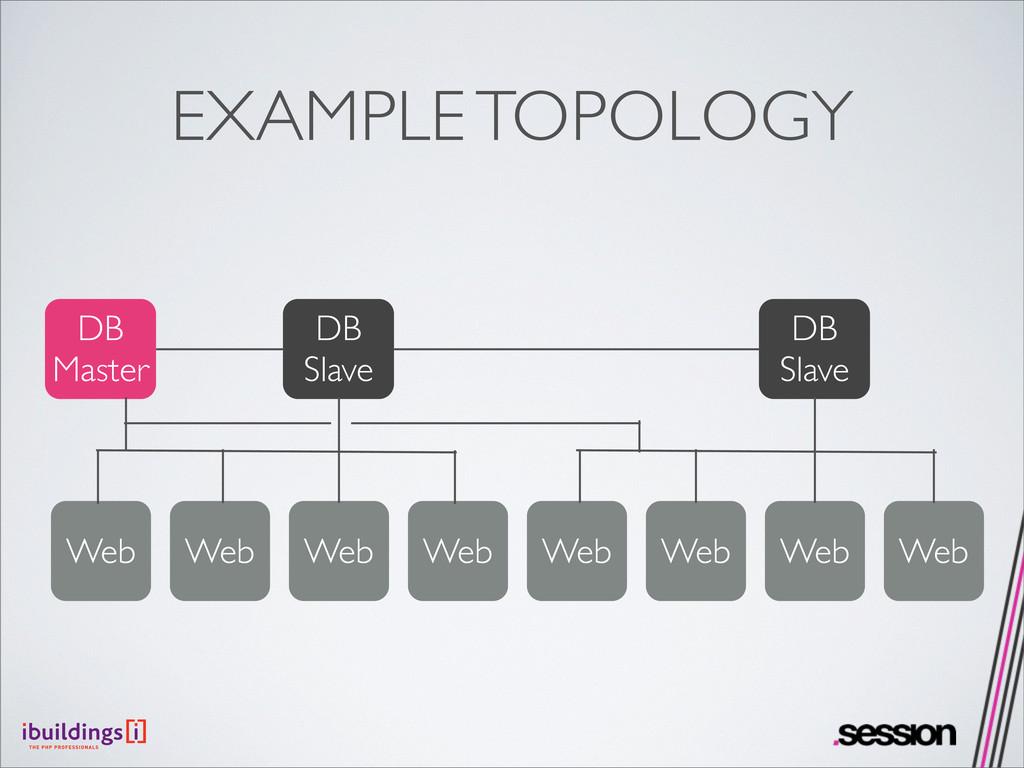 EXAMPLE TOPOLOGY Web DB Master DB Slave DB Slav...