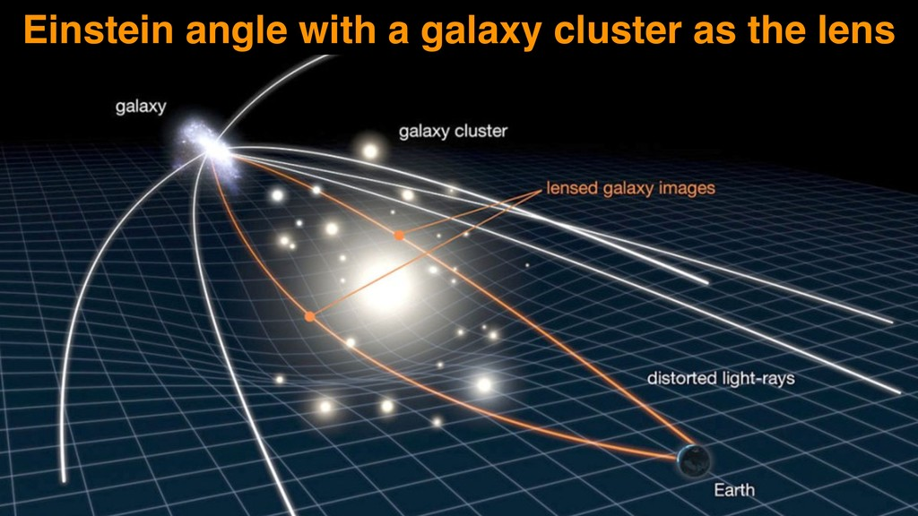 Einstein angle with a galaxy cluster as the lens