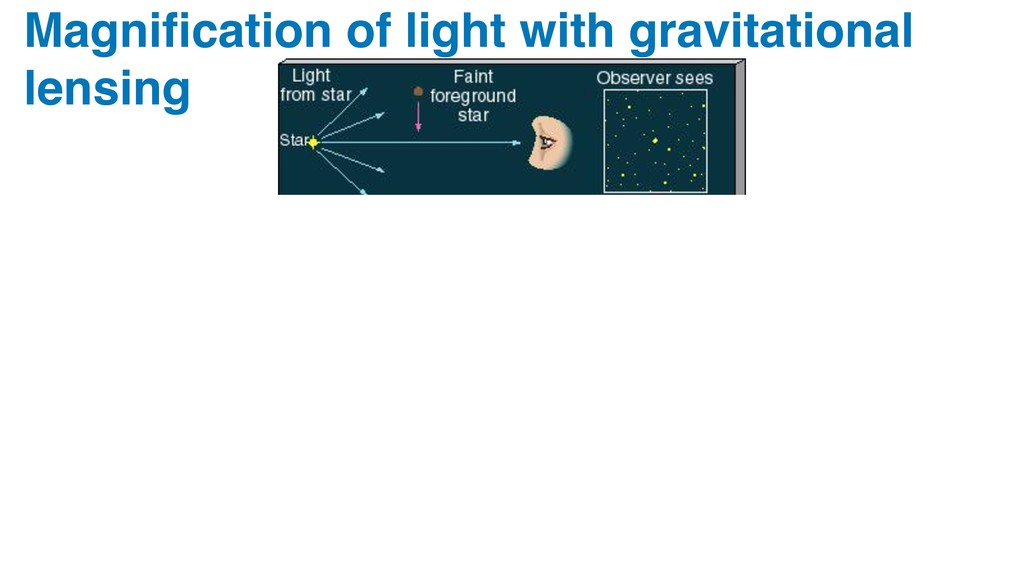 Magnification of light with gravitational lensing