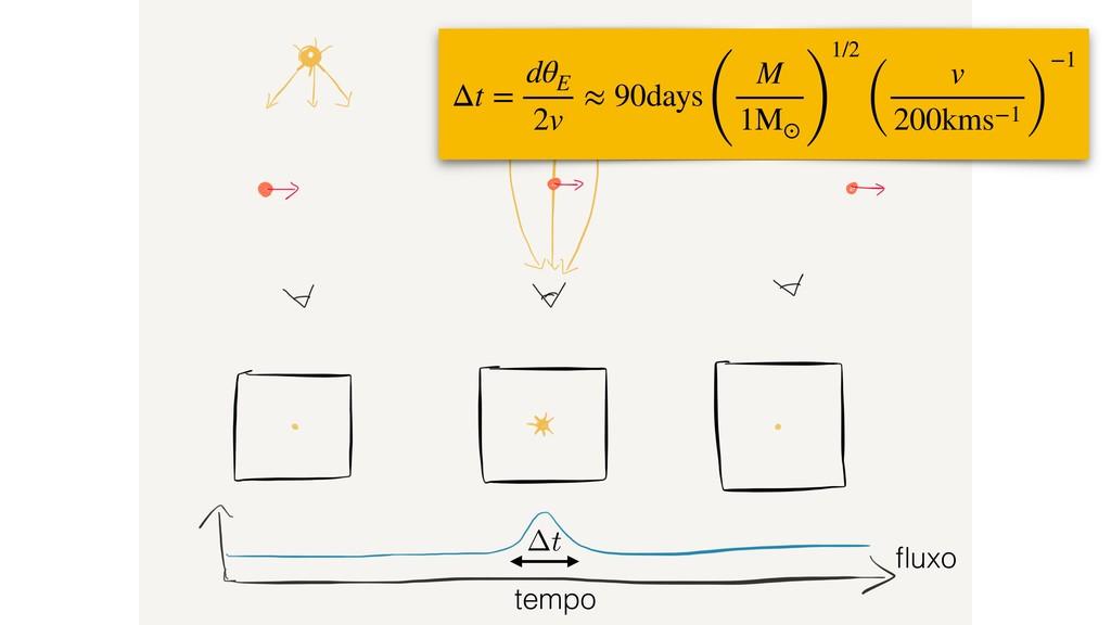 tempo fluxo t Δt = dθ E 2v ≈ 90days ( M 1M⊙ ) 1/...